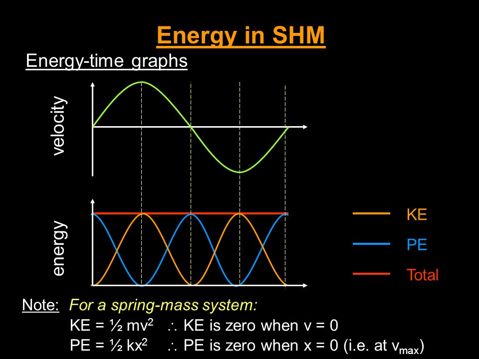 Energy in SHM Energy-time graphs velocity KE PE Total energy Note: For a spring-mass system: KE = ½ mv 2 KE is zero when v = 0 PE = ½ kx 2 PE is zero when x = 0 (i.e.