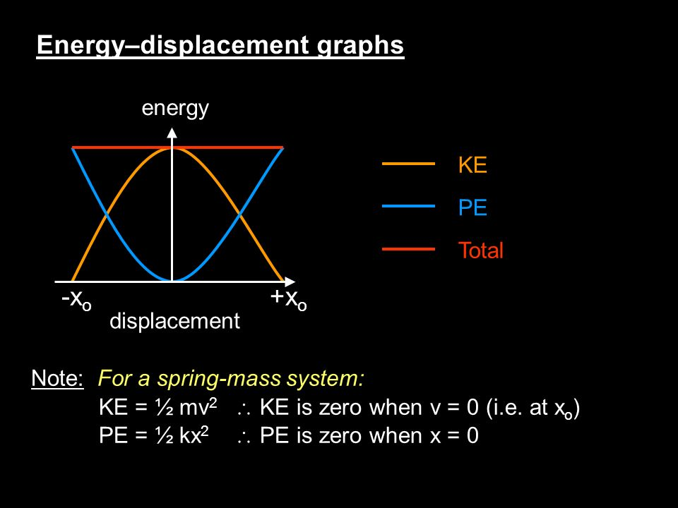 Energy–displacement graphs energy displacement +x o -x o KE PE Total Note: For a spring-mass system: KE = ½ mv 2 KE is zero when v = 0 (i.e.