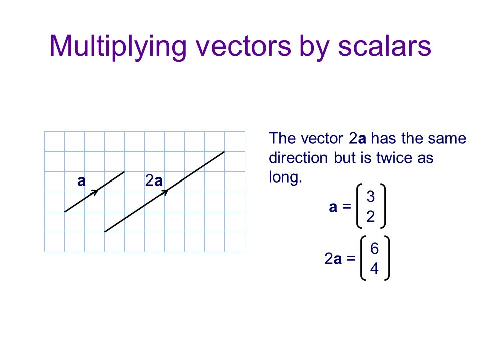 Multiplying vectors by scalars The vector 2a has the same direction but is twice as long. a = 3 2 2a = 6 4 a 2a2a