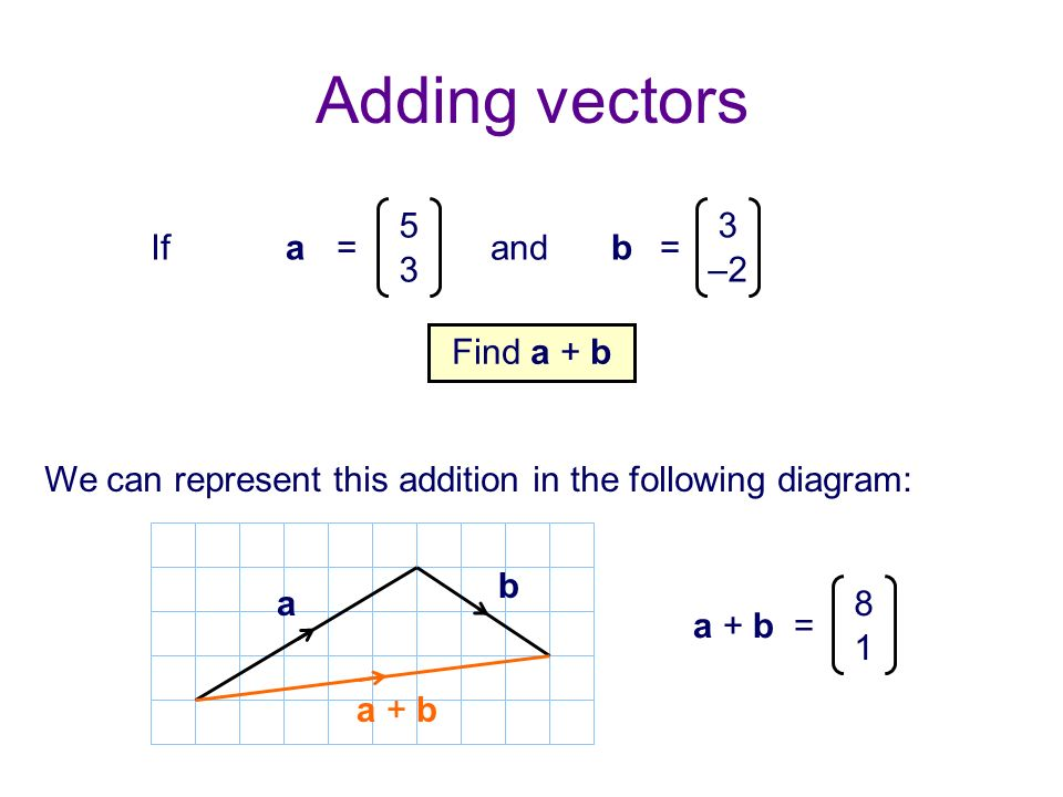 Adding vectors Ifa= 5 3 and b= 3 –2 Find a + b We can represent this addition in the following diagram: a b a + b a + b = 8 1