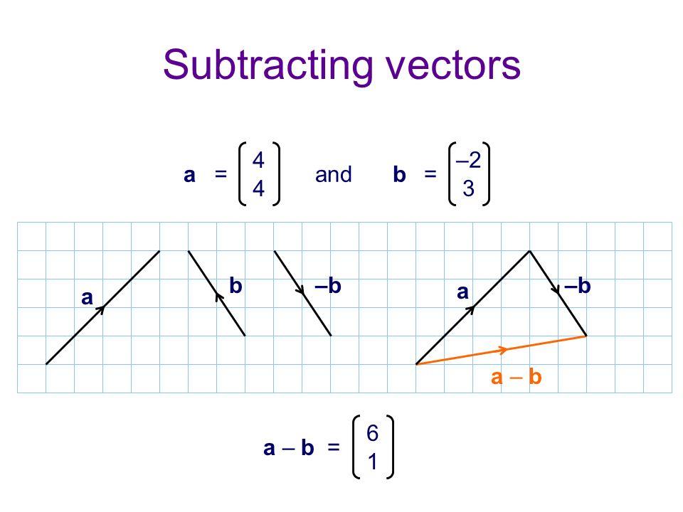 Subtracting vectors andb= –2 3 a= 4 4 a b a – b a – b = 6 1 –b a