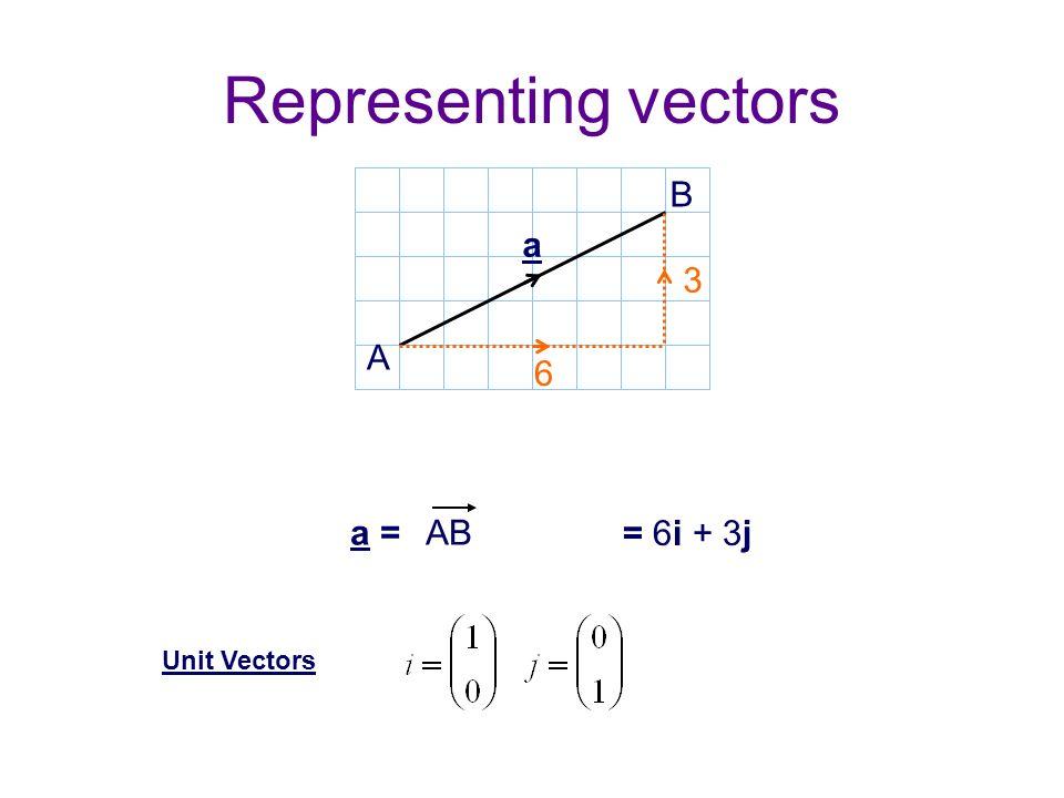 Representing vectors A B AB= 6 3 6 3 a a = = 6i + 3j Unit Vectors