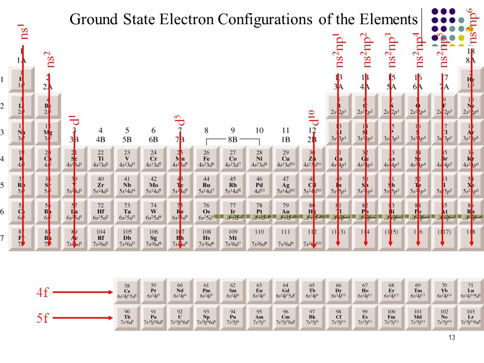 13 ns 1 ns 2 ns 2 np 1 ns 2 np 2 ns 2 np 3 ns 2 np 4 ns 2 np 5 ns 2 np 6 d1d1 d5d5 d 10 4f 5f Ground State Electron Configurations of the Elements