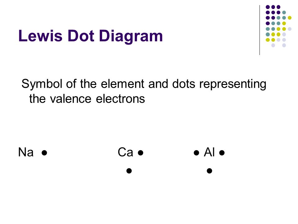 Lewis Dot Diagram Symbol of the element and dots representing the valence electrons Na Ca Al
