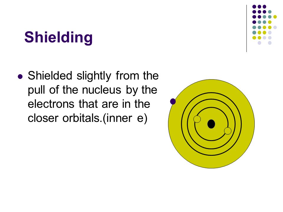 Shielding Shielded slightly from the pull of the nucleus by the electrons that are in the closer orbitals.(inner e)