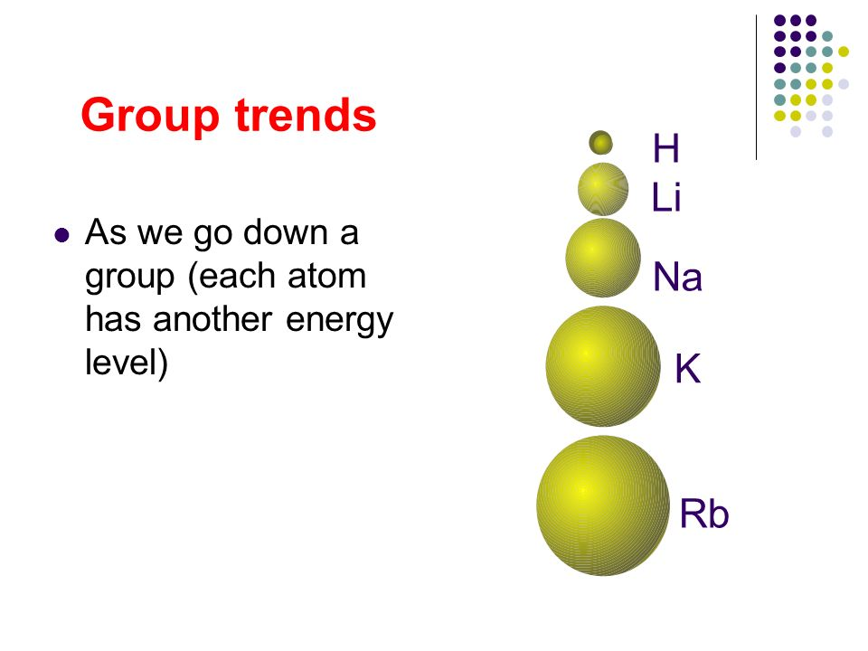 Group trends As we go down a group (each atom has another energy level) H Li Na K Rb