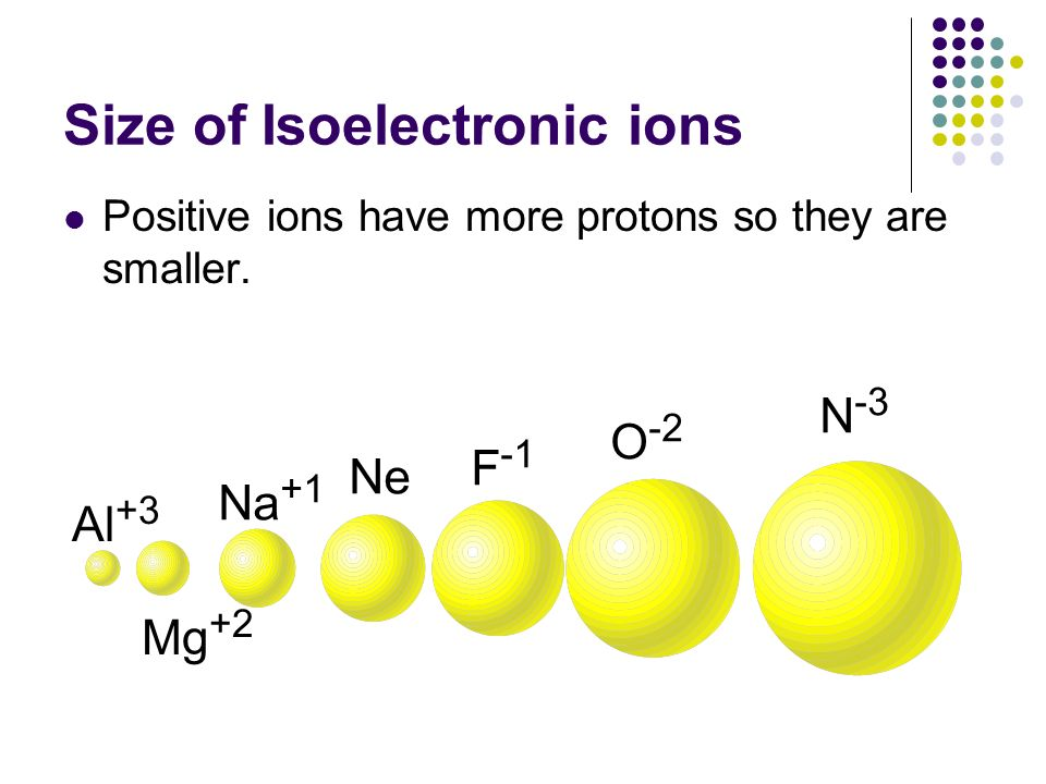 Size of Isoelectronic ions Positive ions have more protons so they are smaller. Al +3 Mg +2 Na +1 Ne F -1 O -2 N -3
