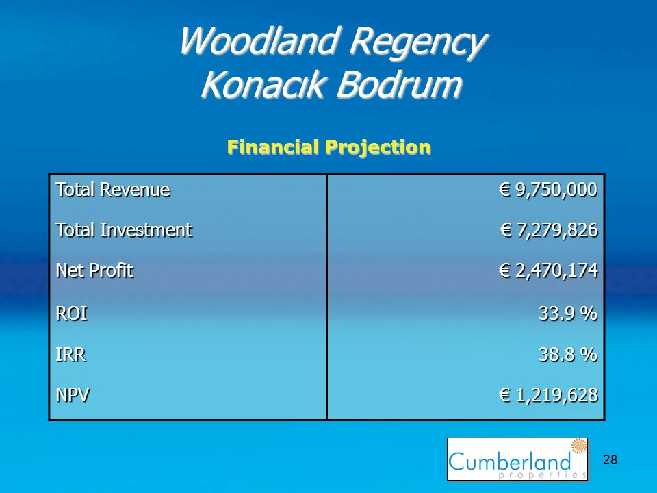 28 Woodland Regency Konacık Bodrum Total Revenue 9,750,000 9,750,000 Total Investment 7,279,826 7,279,826 Net Profit 2,470,174 2,470,174 ROI 33.9 % IRR 38.8 % NPV 1,219,628 1,219,628 Financial Projection