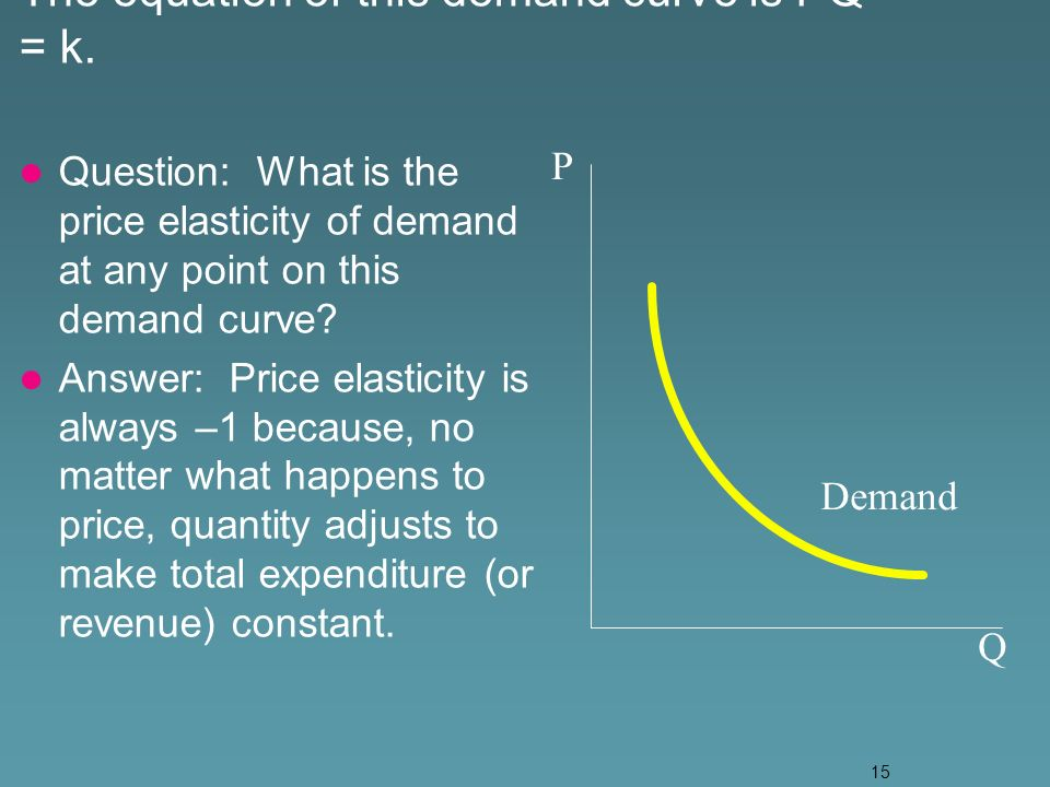 15 The equation of this demand curve is PQ = k.