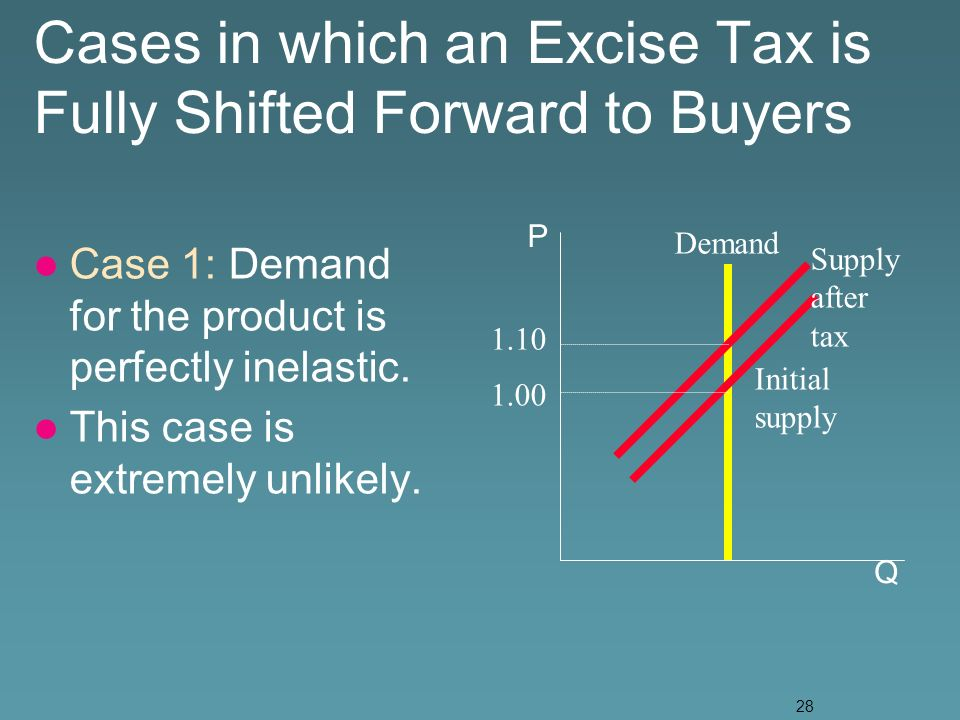 28 Cases in which an Excise Tax is Fully Shifted Forward to Buyers Case 1: Demand for the product is perfectly inelastic.
