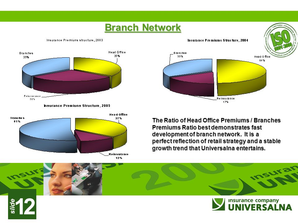 slide 12 Branch Network Branch Network The Ratio of Head Office Premiums / Branches Premiums Ratio best demonstrates fast development of branch network.