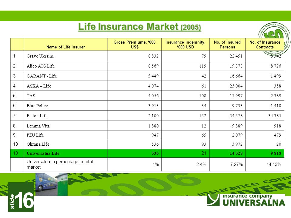 slide 1 Life Insurance Market (2005) Name of Life Insurer Gross Premiums, 000 US$ Insurance indemnity, 000 USD No. of Insured Persons No. of Insurance