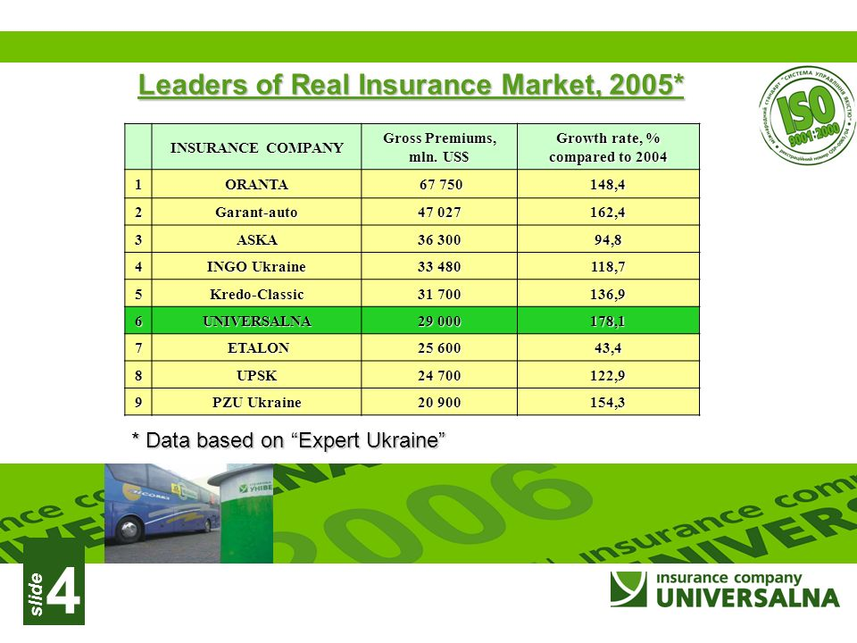 slide 4 Leaders of Real Insurance Market, 2005* INSURANCE COMPANY Gross Premiums, mln.