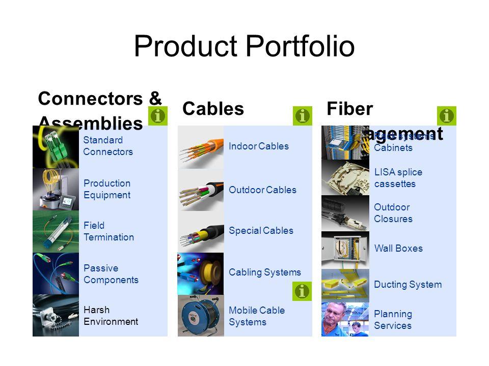 Product Portfolio Connectors & Assemblies CablesFiber Management Standard Connectors Production Equipment Field Termination Passive Components Harsh E