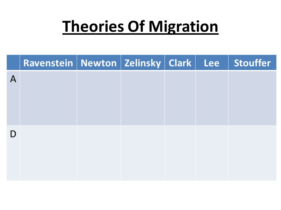 theories of migration This work is licensed under a creative commons attribution-noncommercial-sharealike license your use of this existing theories of migration.