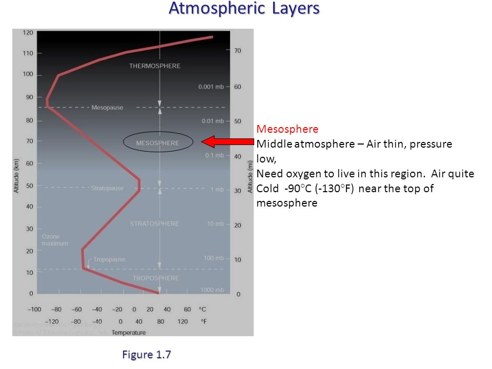 Atmospheric Layers Figure 1.7 Mesosphere Middle atmosphere – Air thin, pressure low, Need oxygen to live in this region. Air quite Cold -90°C (-130°F)
