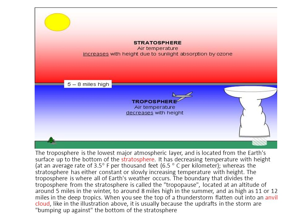 The troposphere is the lowest major atmospheric layer, and is located from the Earth's surface up to the bottom of the stratosphere. It has decreasing