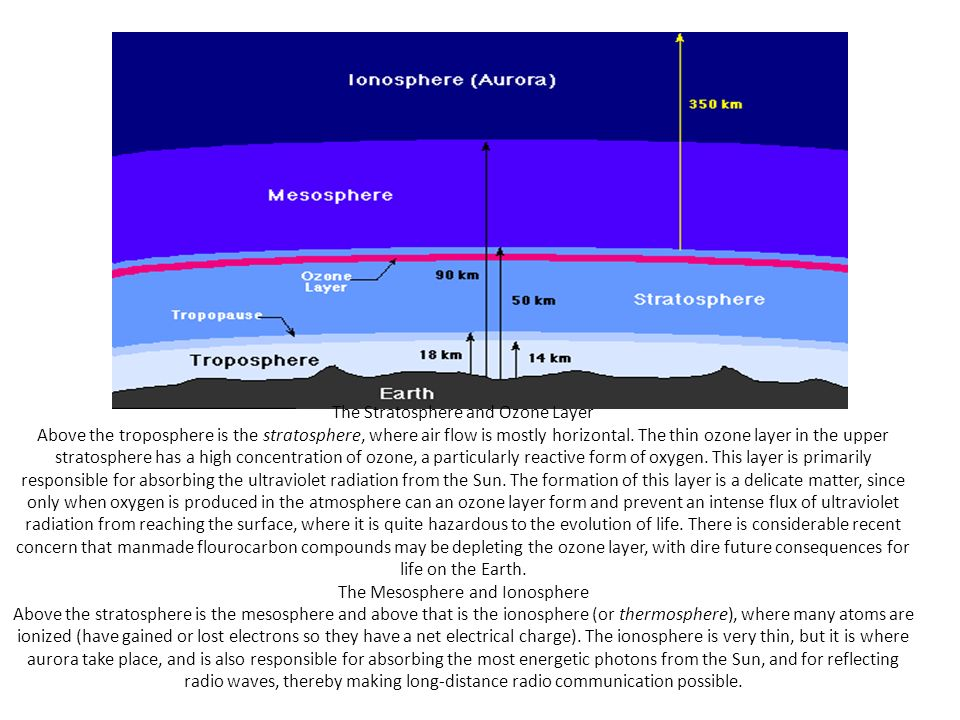 The Stratosphere and Ozone Layer Above the troposphere is the stratosphere, where air flow is mostly horizontal. The thin ozone layer in the upper str