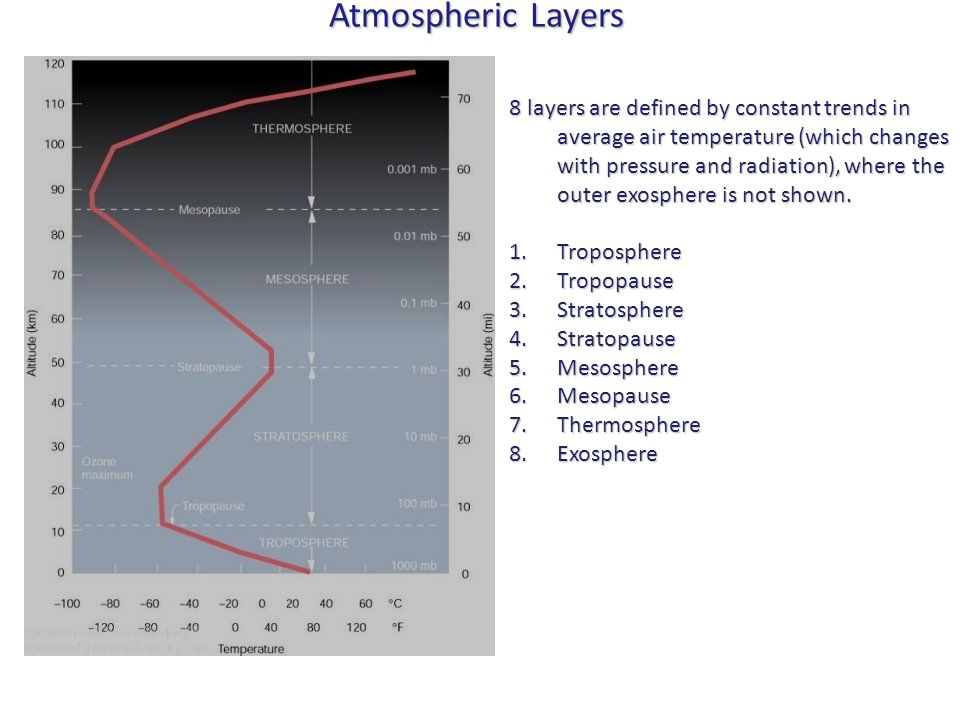 Atmospheric Layers 8 layers are defined by constant trends in average air temperature (which changes with pressure and radiation), where the outer exo