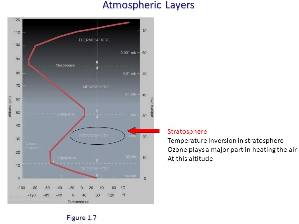 Atmospheric Layers Figure 1.7 Stratosphere Temperature inversion in stratosphere Ozone plays a major part in heating the air At this altitude