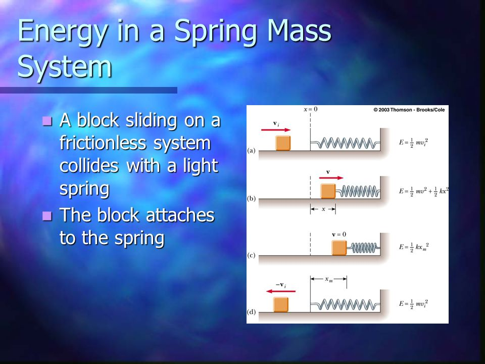 Energy in a Spring Mass System A block sliding on a frictionless system collides with a light spring A block sliding on a frictionless system collides
