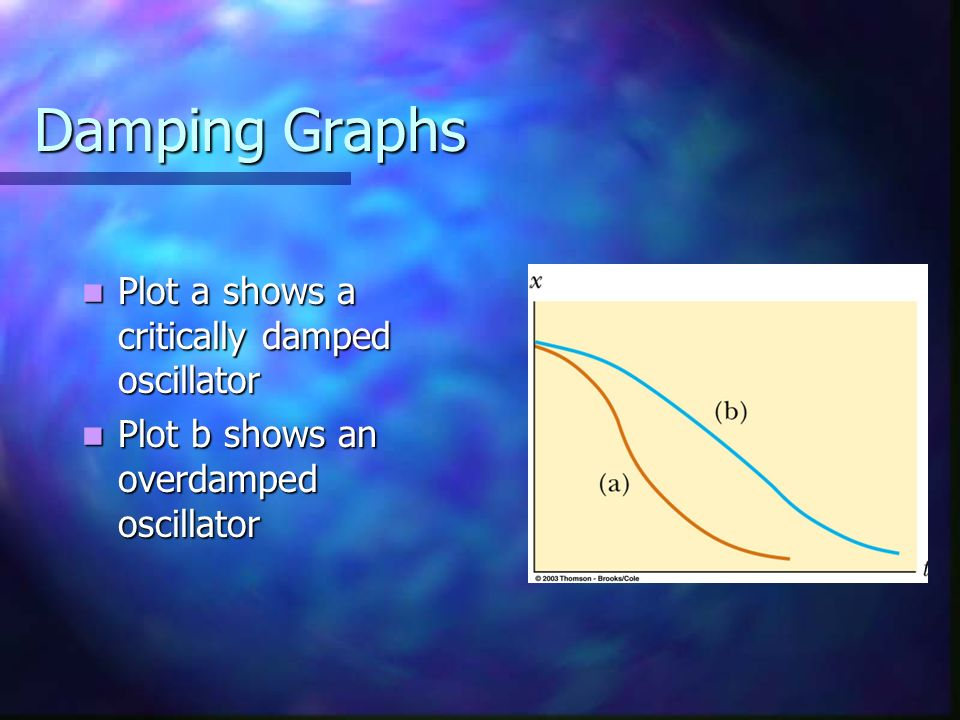 Damping Graphs Plot a shows a critically damped oscillator Plot a shows a critically damped oscillator Plot b shows an overdamped oscillator Plot b sh
