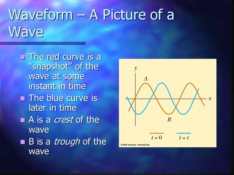 Waveform – A Picture of a Wave The red curve is a snapshot of the wave at some instant in time The red curve is a snapshot of the wave at some instant