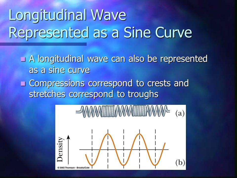 Longitudinal Wave Represented as a Sine Curve A longitudinal wave can also be represented as a sine curve A longitudinal wave can also be represented
