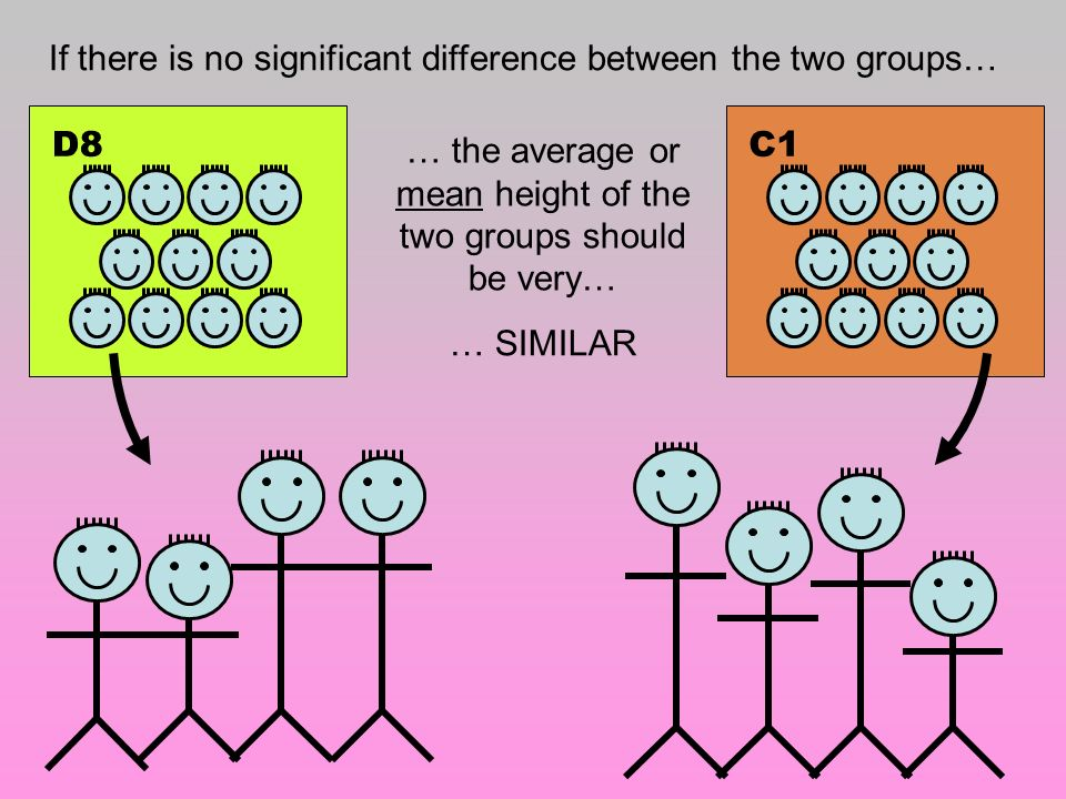 If there is no significant difference between the two groups… D8C1 … the average or mean height of the two groups should be very… … SIMILAR