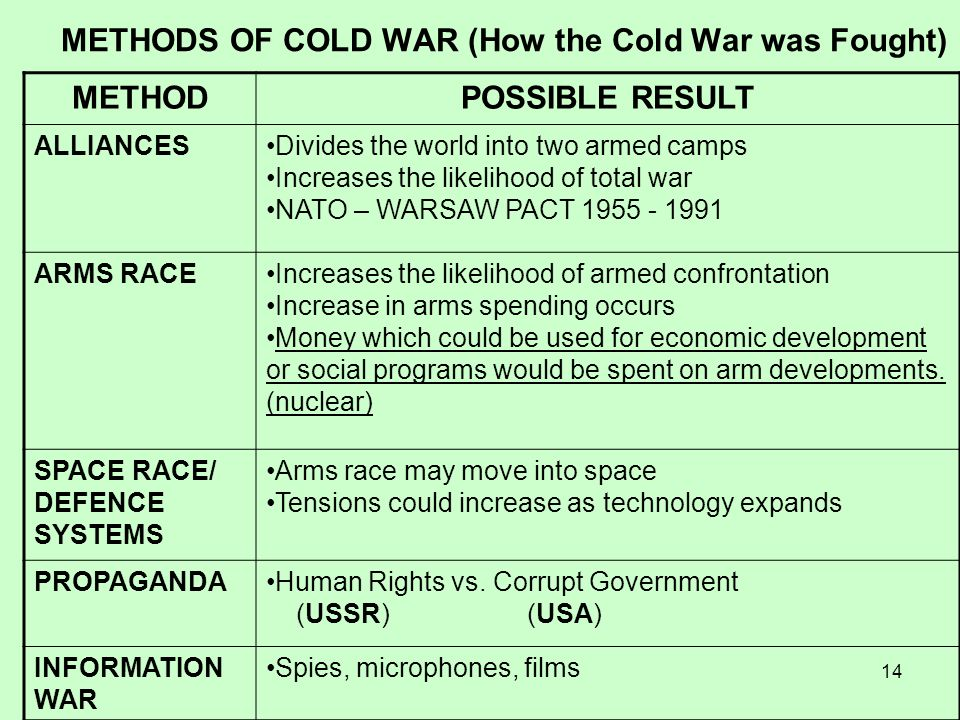 14 METHODS OF COLD WAR (How the Cold War was Fought) METHODPOSSIBLE RESULT ALLIANCESDivides the world into two armed camps Increases the likelihood of