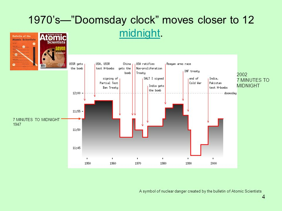4 1970sDoomsday clock moves closer to 12 midnight. midnight 2002 7 MINUTES TO MIDNIGHT 1947 A symbol of nuclear danger created by the bulletin of Atom