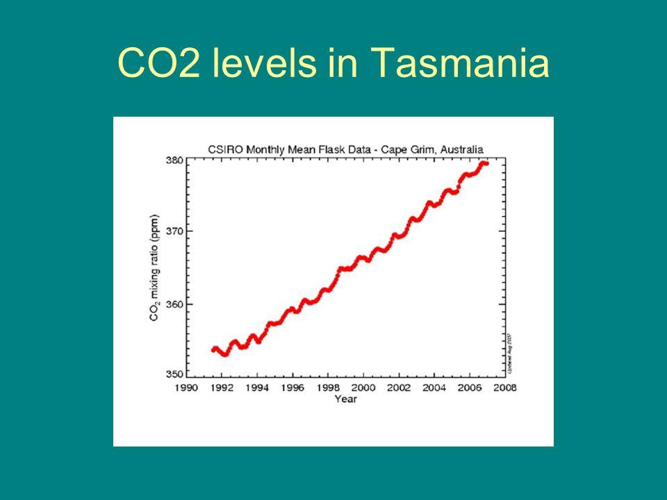 CO2 levels in Tasmania