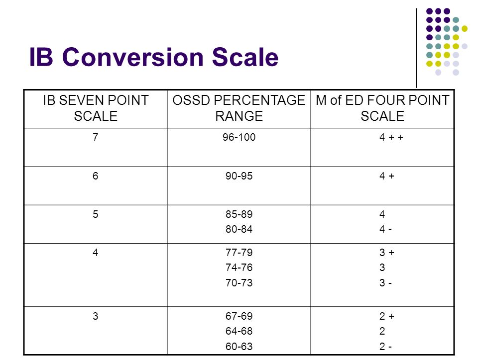 IB Conversion Scale IB SEVEN POINT SCALE OSSD PERCENTAGE RANGE M of ED FOUR POINT SCALE 796-100 4 + + 690-95 4 + 585-89 80-84 4 4 - 477-79 74-76 70-73