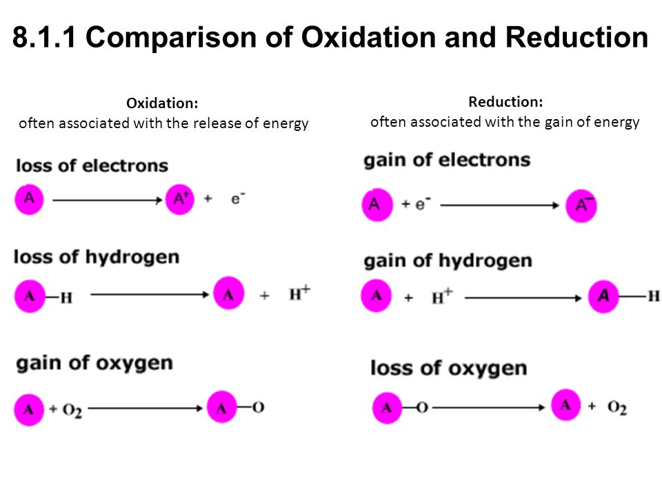 Oxidation: often associated with the release of energy Reduction: often associated with the gain of energy 8.1.1 Comparison of Oxidation and Reduction