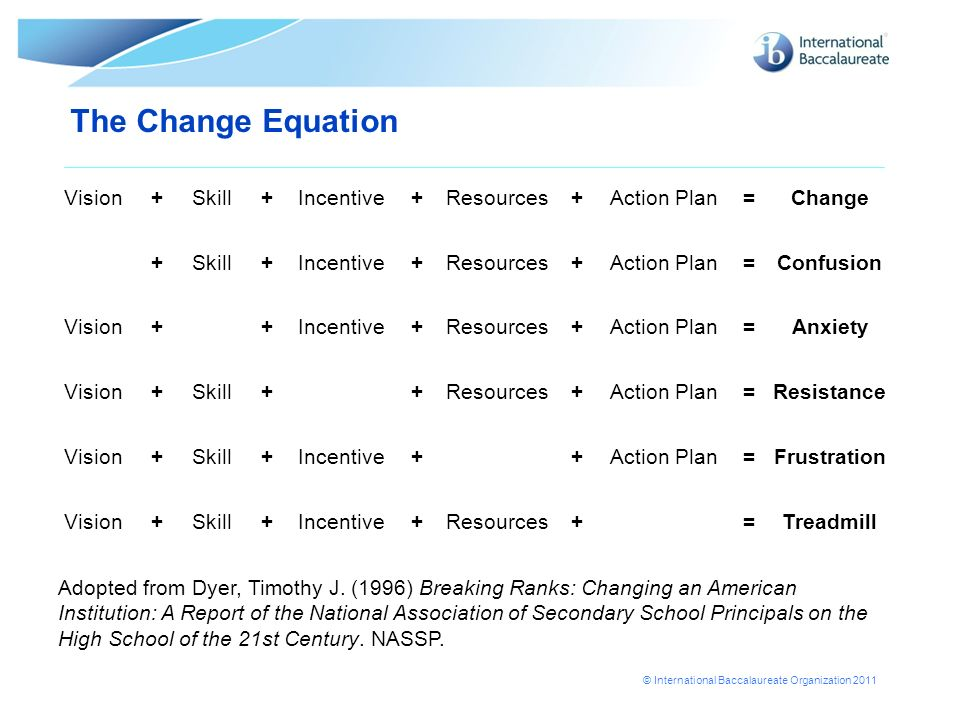 © International Baccalaureate Organization 2011 Vision+Skill+Incentive+Resources+Action Plan=Change +Skill+Incentive+Resources+Action Plan=Confusion V