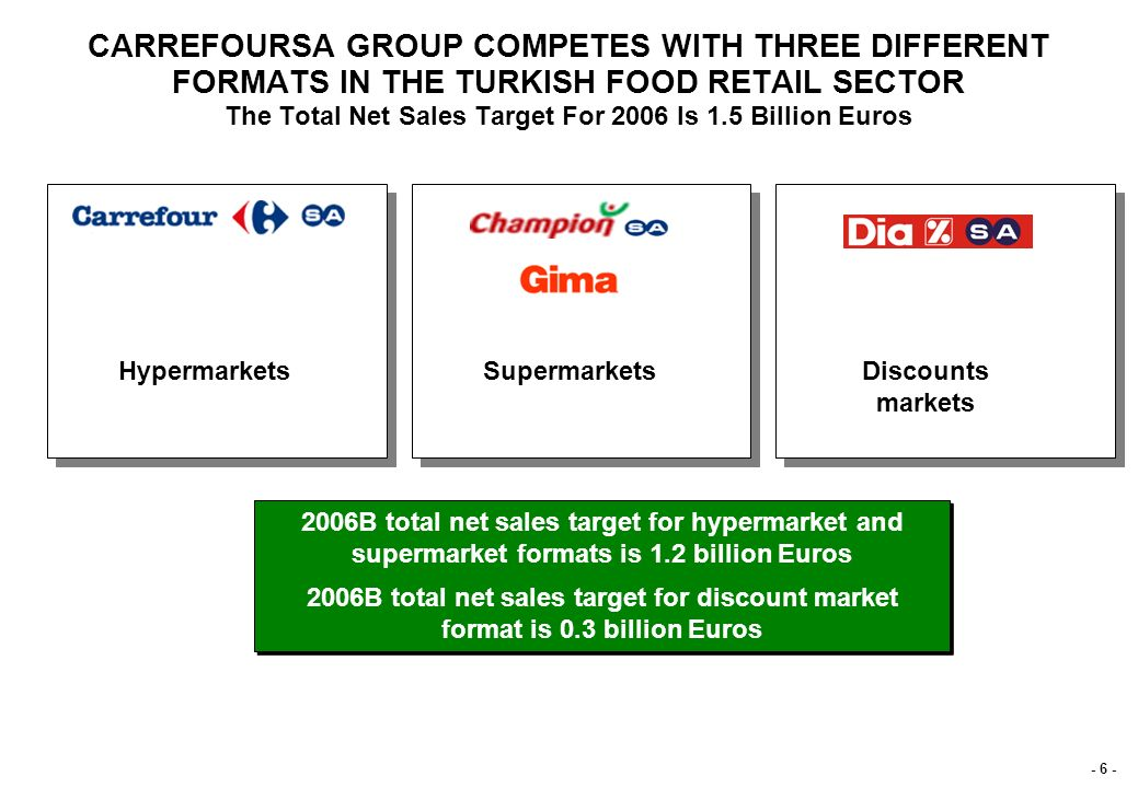 - 5 - Organized Food Retail Market (As of December 2005) CARREFOURSA GROUP IS THE 2ND BIGGEST GROCERY RETAILER IN THE TURKISH ORGANIZED FOOD RETAIL MA