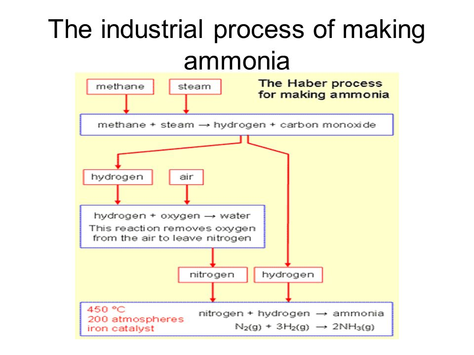 The industrial process of making ammonia