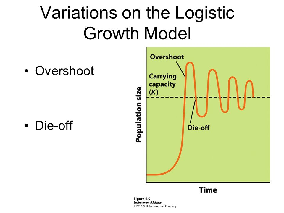 Variations on the Logistic Growth Model Overshoot Die-off