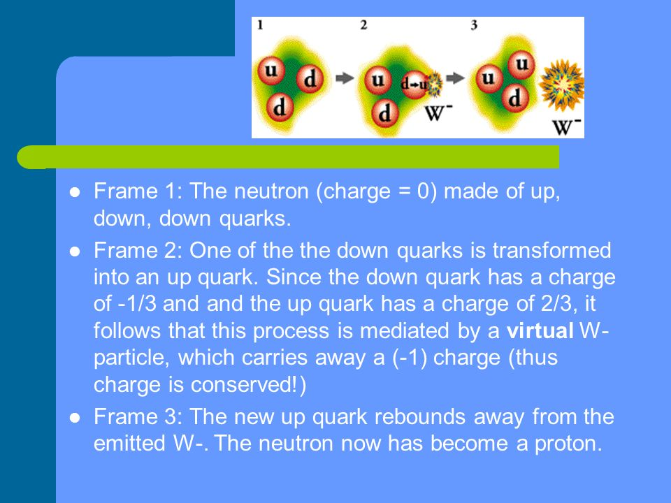 Frame 1: The neutron (charge = 0) made of up, down, down quarks. Frame 2: One of the the down quarks is transformed into an up quark. Since the down q