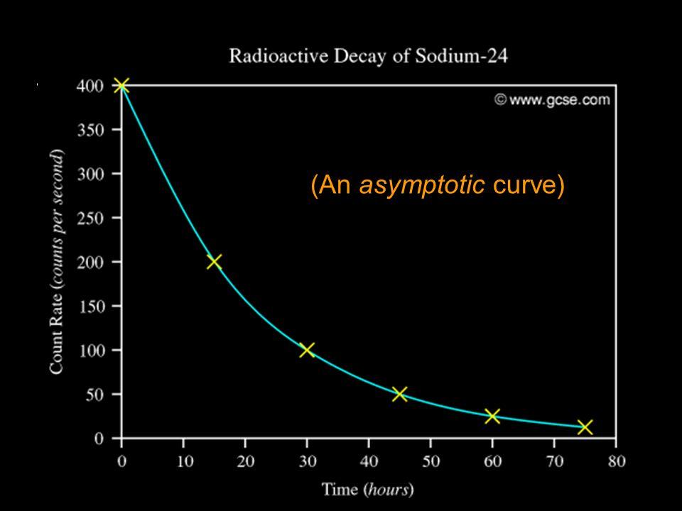 Text (An asymptotic curve)