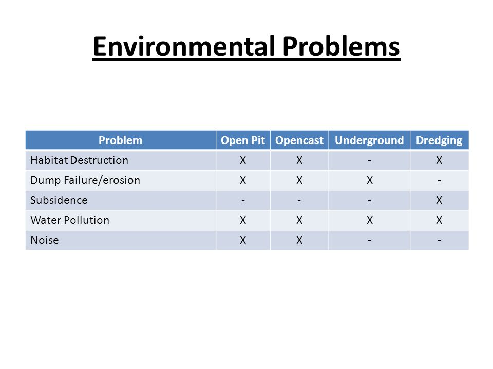 Environmental Problems ProblemOpen PitOpencastUndergroundDredging Habitat DestructionXX-X Dump Failure/erosionXXX- Subsidence---X Water PollutionXXXX NoiseXX--