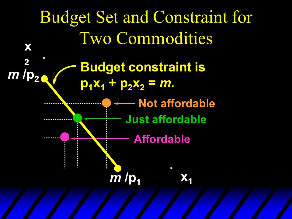 Budget Set and Constraint for Two Commodities x2x2 x1x1 Budget constraint is p 1 x 1 + p 2 x 2 = m. m /p 1 Affordable Just affordable Not affordable m