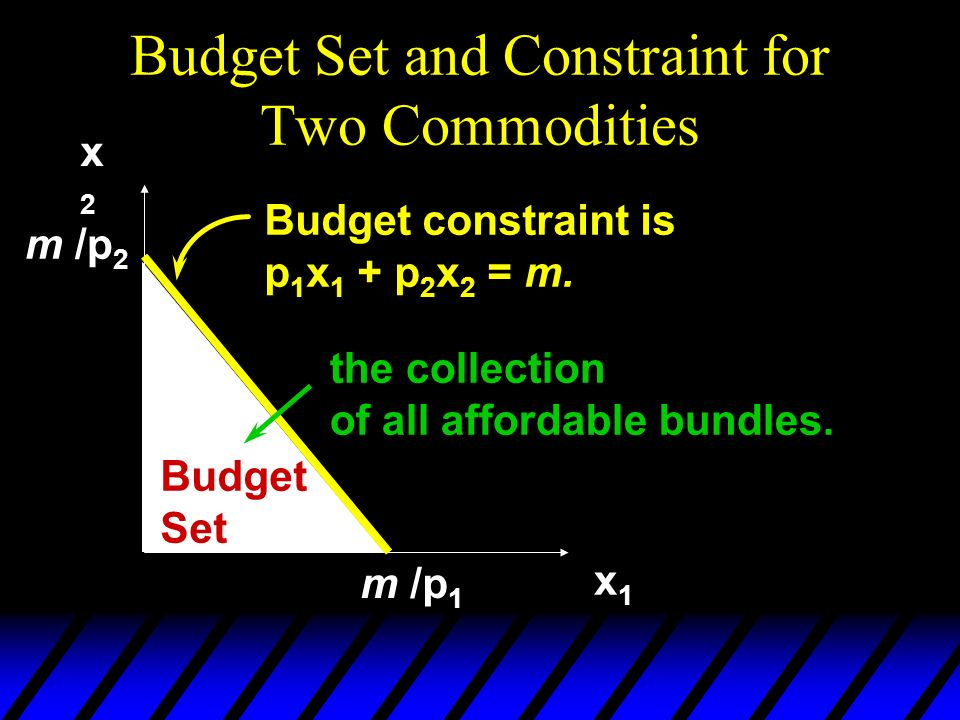 Budget Set and Constraint for Two Commodities x2x2 x1x1 Budget constraint is p 1 x 1 + p 2 x 2 = m. m /p 1 Budget Set the collection of all affordable