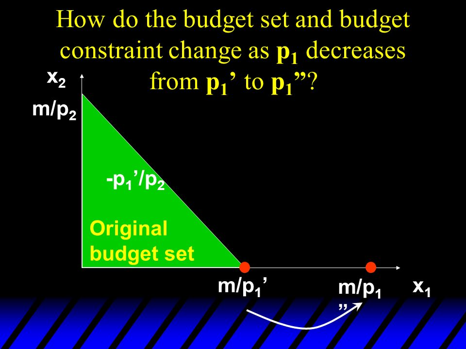 How do the budget set and budget constraint change as p 1 decreases from p 1 to p 1? Original budget set x2x2 x1x1 m/p 2 m/p 1 -p 1 /p 2