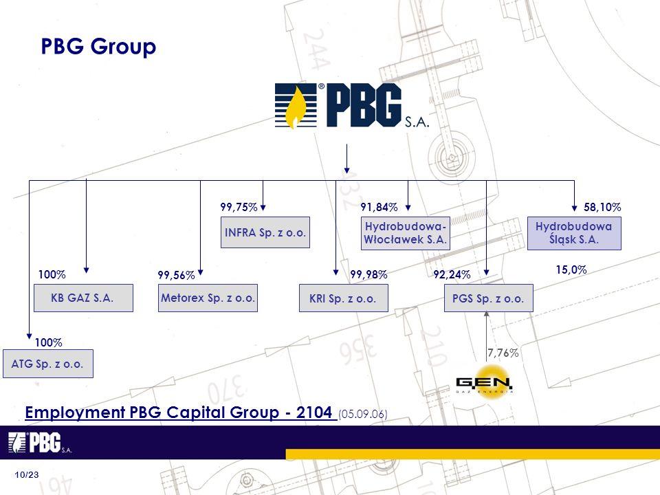 PBG Group 10/23 ATG Sp. z o.o. 91,84% Metorex Sp.