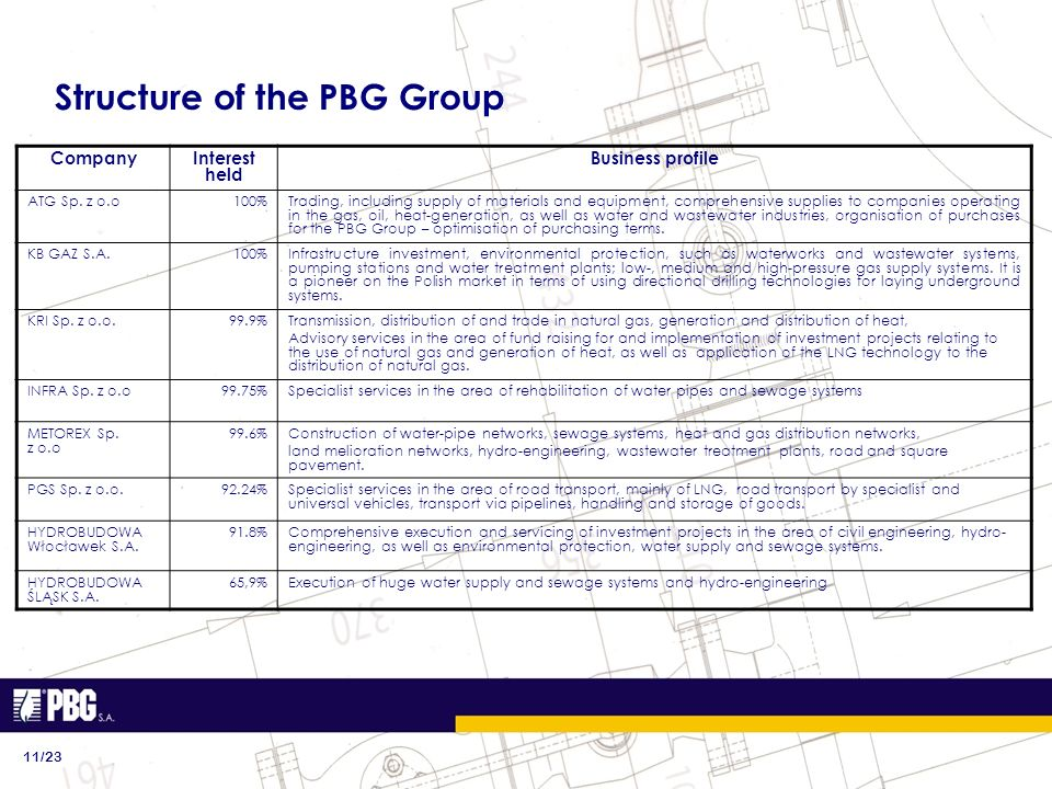 Structure of the PBG Group 11/23 CompanyInterest held Business profile ATG Sp. z o.o100%Trading, including supply of materials and equipment, comprehe