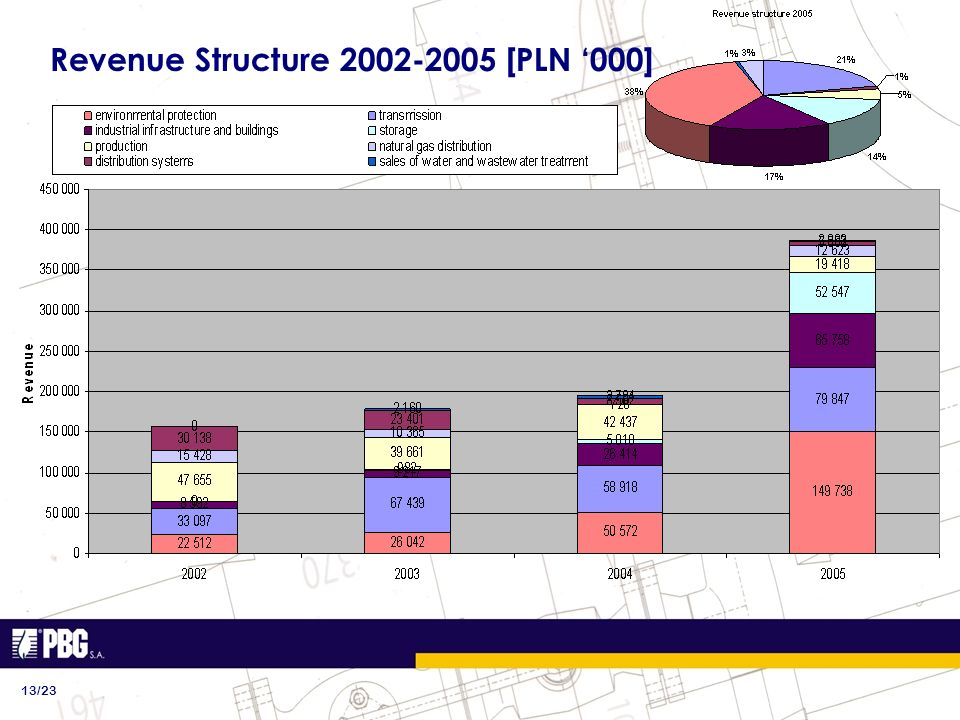 Revenue Structure 2002-2005 [PLN 000] 13/23