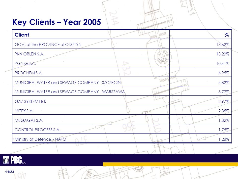 Key Clients – Year 2005 14/23 Client% GOV. of the PROVINCE of OLSZTYN13,62% PKN ORLEN S.A.13,29% PGNiG S.A.10,41% PROCHEM S.A.6,95% MUNICIPAL WATER an