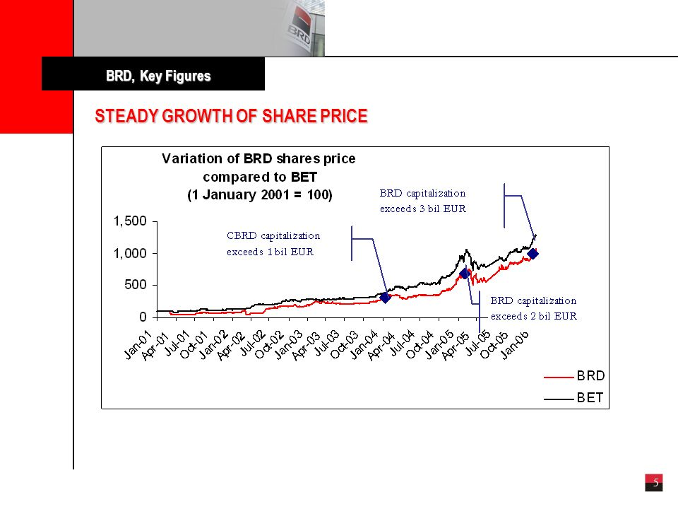 5 STEADY GROWTH OF SHARE PRICE BRD, Key Figures BRD capitalization exceeds 1 bilEUR