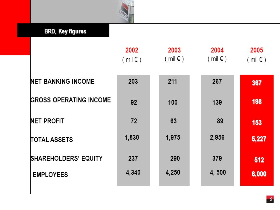 6 NET BANKING INCOME GROSS OPERATING INCOME NET PROFIT TOTAL ASSETS SHAREHOLDERS EQUITY BRD, Key figures 2003 ( mil ) (*) 203211 100 6363 1,975 290 92